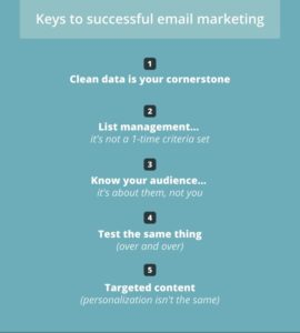 5 keys to successful email program